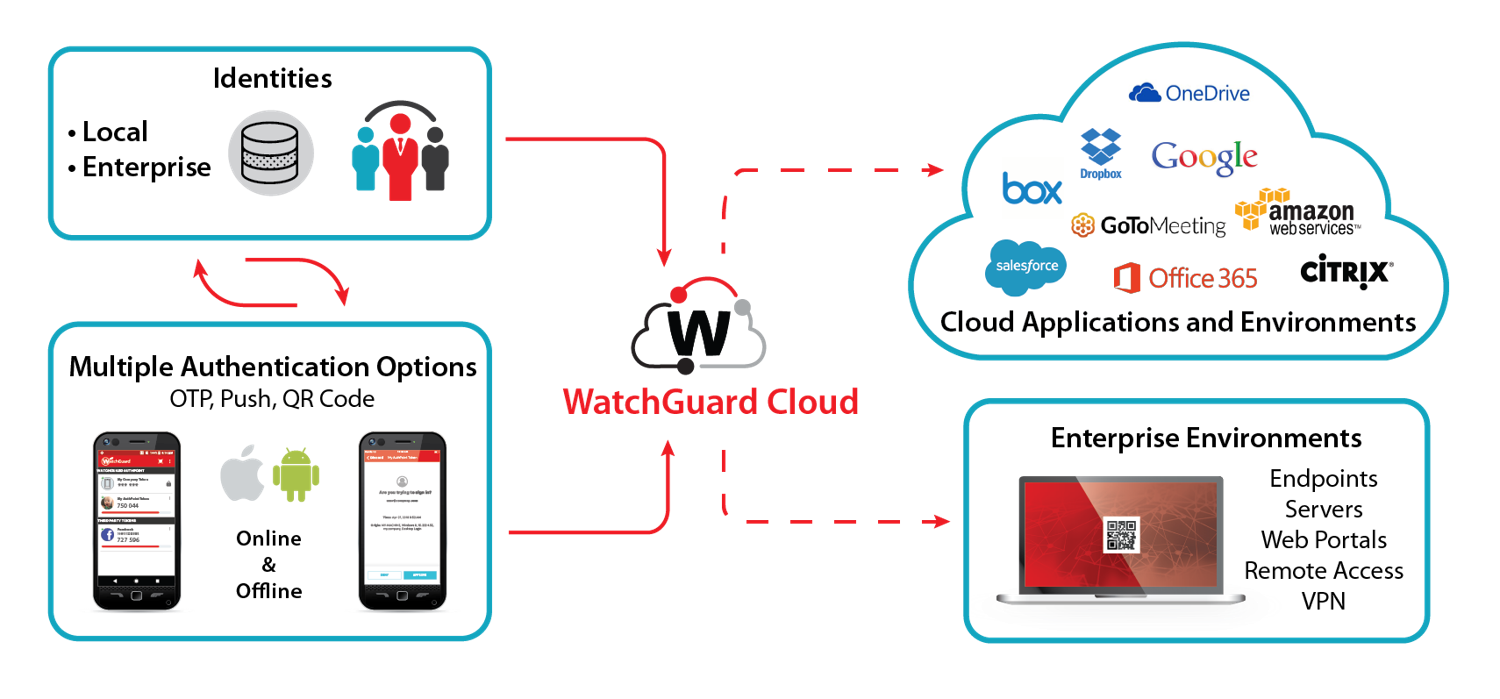 Diagram of Watchguard that shows Identites (local or enterpise) using authentication that passes through watchguard to the cloud and/or enterprise environments